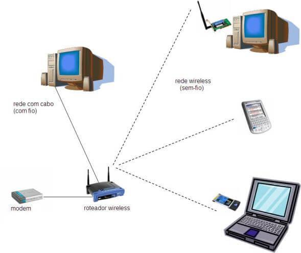 Dividindo a internet com um roteador