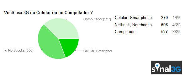 Onde você usa o 3G ?