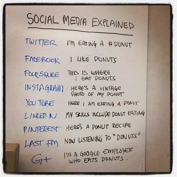 Explicando as Redes Sociais