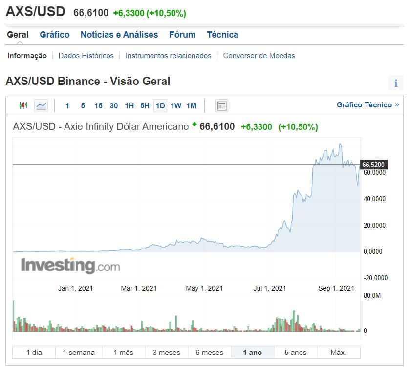 Imagem com cotação de AXS para USD